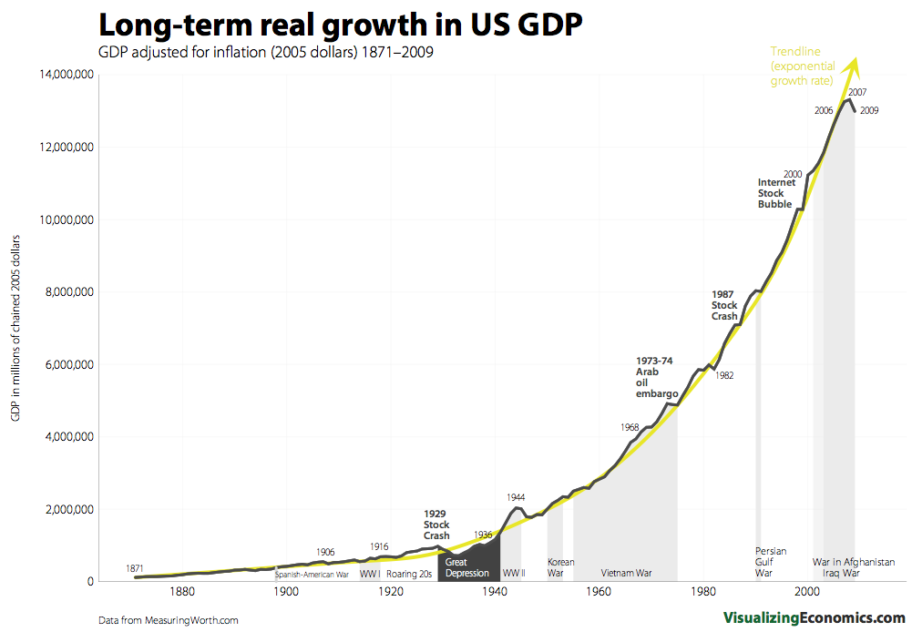 the economic growth of the united states since the last decade The economy of the united states is a highly developed mixed economy it is the world's largest economy by nominal gdp and the second-largest by purchasing power parity (ppp.