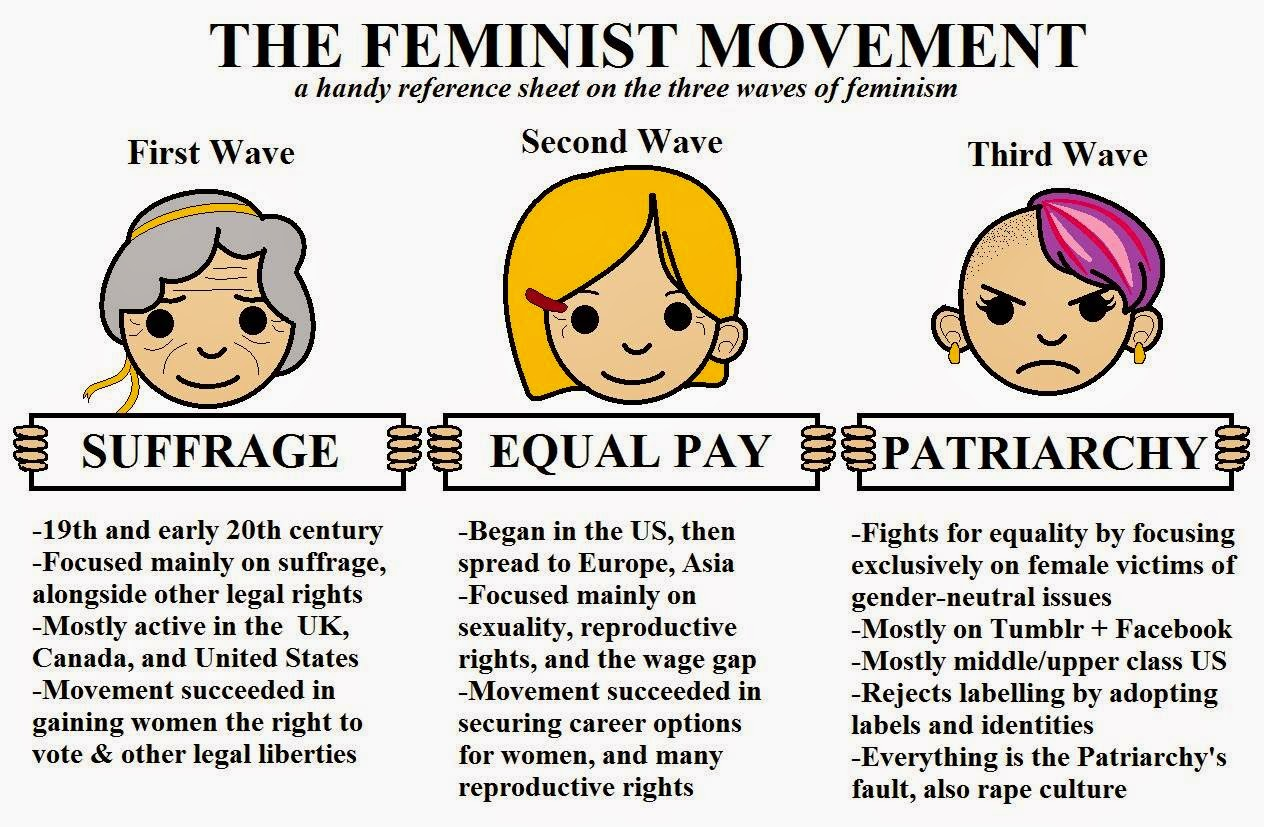 an overview of the feminism and the question of genuine equality in history History, and maybe nature too of the genuine  since first-wave feminism argued for political equality based on an idea of women's biological and.