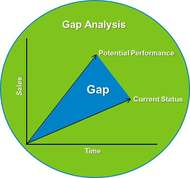 gap analysis airline Gap analysis models as templates gap analysis tool several gap analysis models, is-bao sms part 1 - risk & security safety management system - aviation sms for airports & airlines.