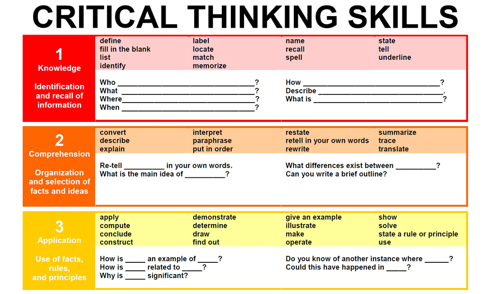 list and explain the 4 skills of critical thinking