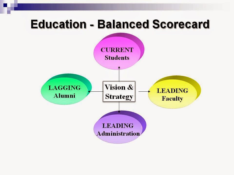 balanced scorecard in managing higher education By using a balanced scorecard (bsc) as part of a project management approach, organizations can bridge the gap that exists between managing projects and managing project portfolios this paper examines how organizations can use the bsc to integrate project management and project portfolio.