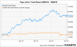 Papa John's Total Return 09/04/14 