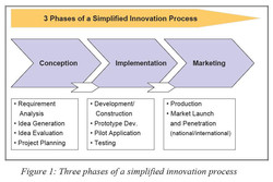 3 Phases of a Simplified Innovation Process 