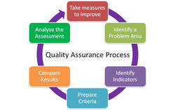 Analyse the 