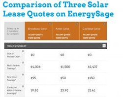 Comparison of Three Solar 