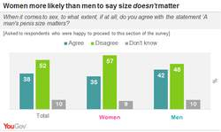 Women more likely than men to say size doesn 't matter 
