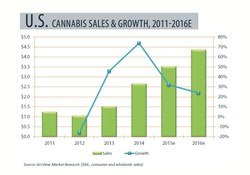 , CANNABIS SALES & GROWTH 2011-2016E 
