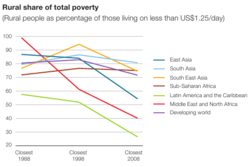 Rural share of total poverty 