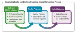 Integrating Social and Emotional Learning Across the Learning Process 