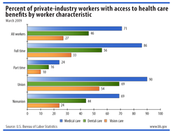 Percent of private-industry workers with access to health care 