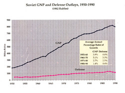 Soviet GNP and Defense Outlays, 1950-1990 