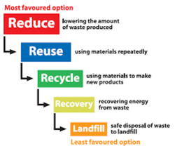 Most favoured option 