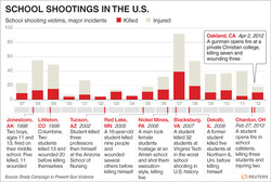 SCHOOL SHOOTINGS IN THE U.S. 