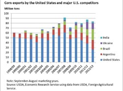 Corn exports by the United States and major U.S. competitors 