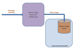 Managed 
