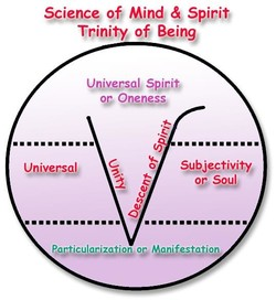 Science Of, Mind 4 Spirit 