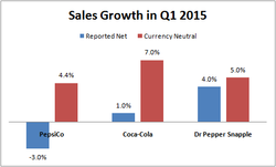Sales Growth in QI 2015 
