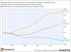 • Advanced Micro Devices Research and Development Expense (ITM) % Change 