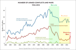 NUMBER OF ARMED CONFLICTS AND WARS 