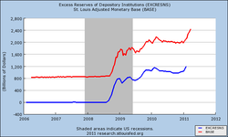 Excess Reserves of Depository Institutions (EXCRESNS) 