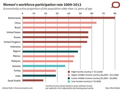 Women's workforce participation rate 2009-2013 