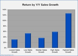 Return by Y/Y Sales Growth 