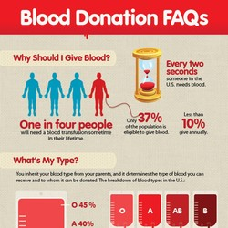 Blood Donation FAQs 