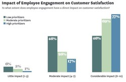 Impact of Employee Engagement on Customer Satisfaction 