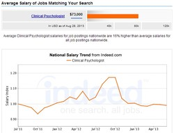 Average Salary ot Jobs Matching Your Search 