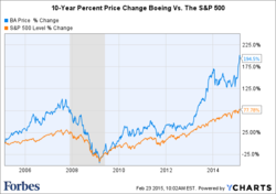 10-Year Percent Price Change Boeing Vs. The S&P 500 