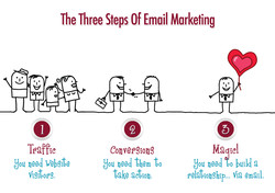 The Three Steps Of Email Marketing 