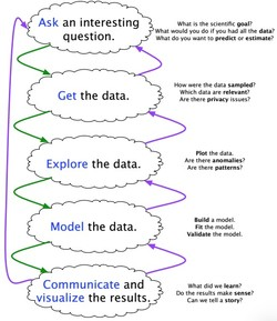 Ask an interesting 