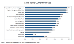 Sales Tools Currently in Use 