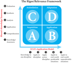 The Rigor/ Relevance Framework 