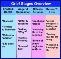 Grief Stages Overview 