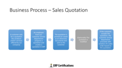 Business Process — Sales Quotation 
