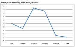 Average staffing salary, May 2010 graduates 