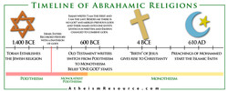 TIMELINE OF ABRAHAMIC 