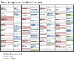New scripture mastery verses 