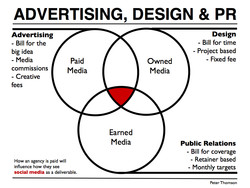 ADVERTISING, DESIGN & PR 