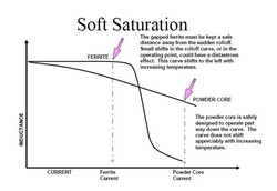 Soft Saturation 