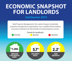 ECONOMIC SNAPSHOT 