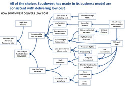 All of the choices Southwest has made in its business model are 