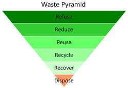 Waste Pyramid 