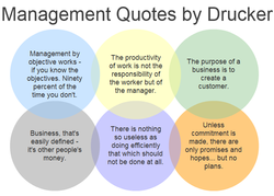 Management Quotes by Drucker Management by objective works - if you know the objectives. Ninety percent of the time you don't. Business, that's easily defined - its other people's money. The productivity of work is not the responsibility of the worker but of the manager. There is nothing so useless as doing efficiently that which should not be done at all. The purpose of a business is to create a customer. Unless commitment is made, there are only promises and hopes... but no plans.