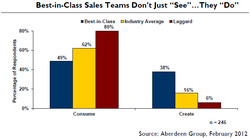 Best-in-Class Sales Teams Don't Just