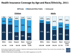 Health Insurance Coverage by Age and Race/Ethnicity, Private Medicaid/Other Public a Uninsured Adults 2011 32% American Indian 1.3 M 7% 26% 67% White 41.5 M 9% 26% 26% 22% 52% 16% 11% 52% 38% Black 170/0 American Indian 15% 12% 72% White 120.0 M 21% 68% Asian 10.8 M 41% 16% Asian Hispanic 3.9M 18.6 M Hispanic Black 30.6M 22.7 M 10.8M 0.6M Asian group includes Pacific Islanders, American Indian group includes Aleutian Eskimos. Two or more races excluded, Data KAISER may not total 100% due to rounding. FAMILY SOURCE: KCMU/Urban Institute analysis of 2012 ASEC Supplement to the CPS.