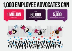 I ,OOO EMPLOYEE ADVOCATES 