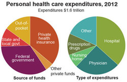 Personal health care expenditures, 2012 