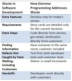 Waste in 